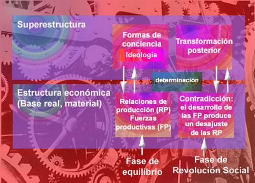 Cómo la infraestructura económica, a través de las relaciones de producción, condiciona la superestructura social donde se encuentran los valores y las ideas que mueven a las sociedades